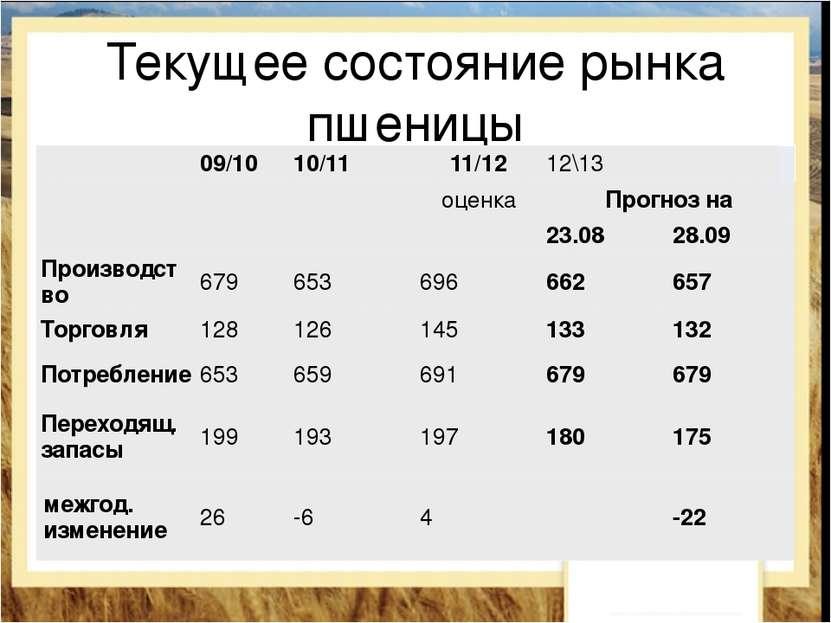 Текущее состояние рынка пшеницы 09/10 10/11 11/12 12\13    оценка Прогноз ...