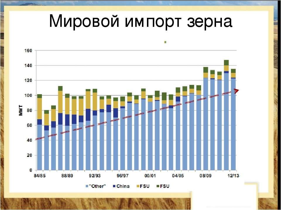 Мировой импорт зерна