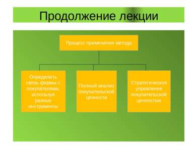 Продолжение лекции Процесс применения метода Определить связь фирмы с покупат...