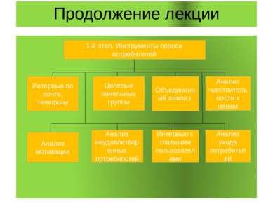 Продолжение лекции 1-й этап. Инструменты опроса потребителей Интервью по почт...