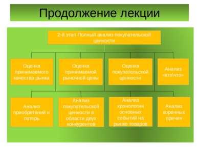 Продолжение лекции 2-й этап Полный анализ покупательской ценности Оценка прин...