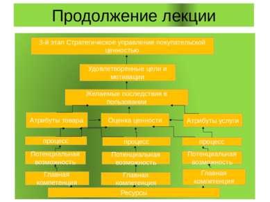 Продолжение лекции 3-й этап Стратегическое управление покупательской ценность...