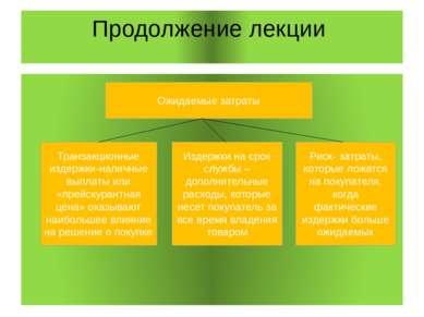 Продолжение лекции Ожидаемые затраты Транзакционные издержки-наличные выплаты...