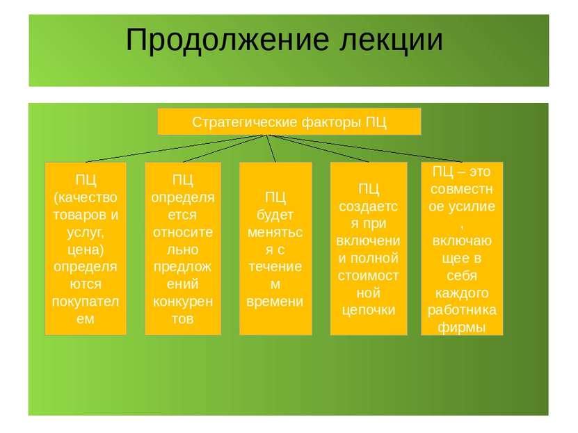 Продолжение лекции Стратегические факторы ПЦ ПЦ (качество товаров и услуг, це...