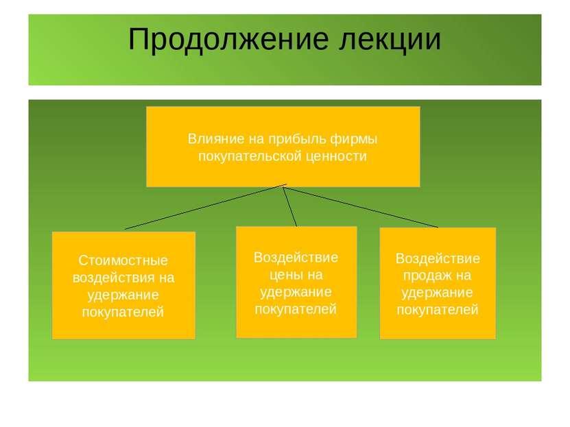 Продолжение лекции Влияние на прибыль фирмы покупательской ценности Стоимостн...
