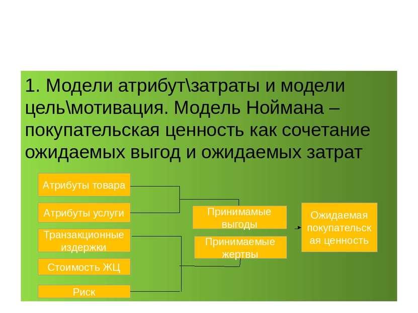 1. Модели атрибут\затраты и модели цель\мотивация. Модель Ноймана – покупател...