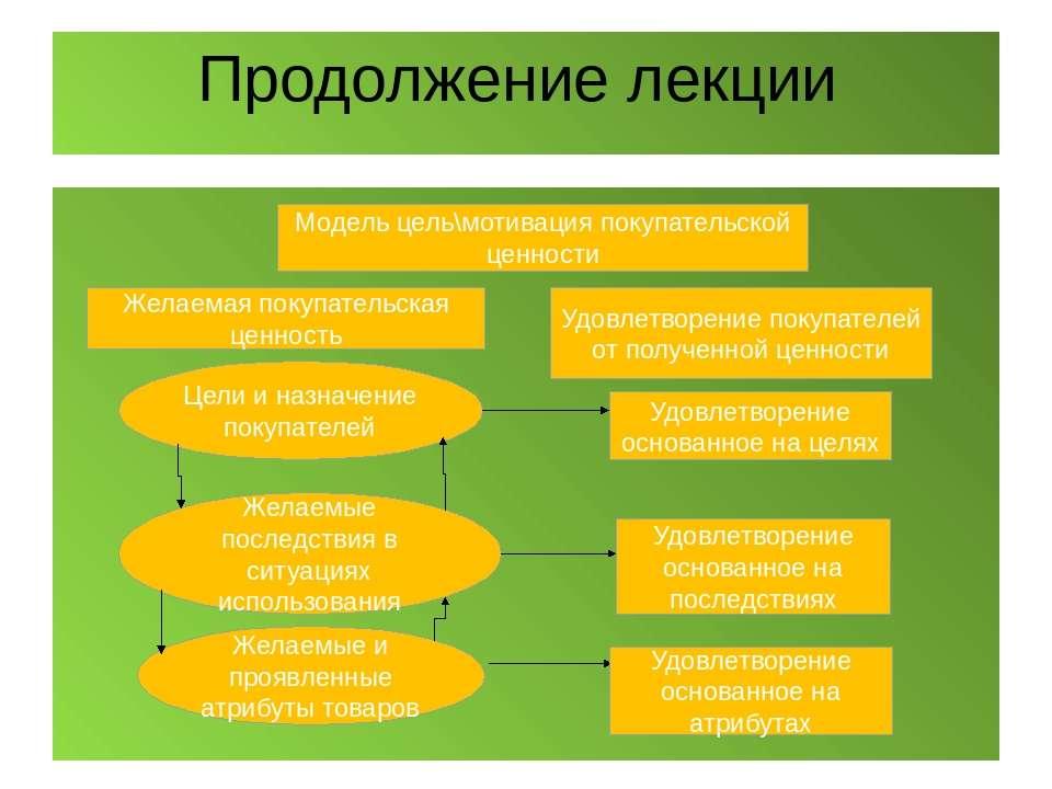 Продолжение лекции Модель цель\мотивация покупательской ценности Цели и назна...