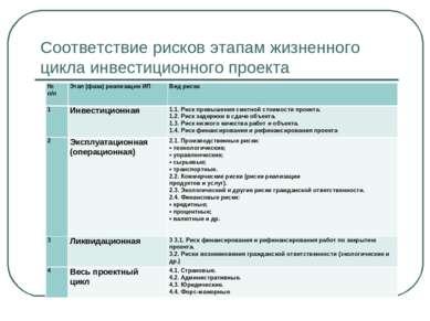 Соответствие рисков этапам жизненного цикла инвестиционного проекта № п/п  Э...