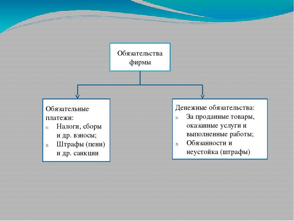 Обязательства фирмы Обязательные платежи: Налоги, сборы и др. взносы; Штрафы ...