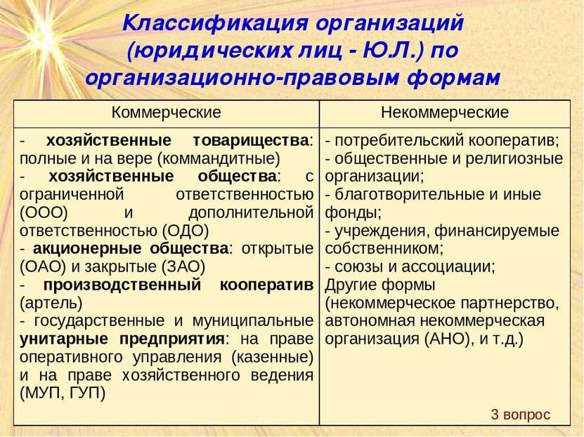 Классификация организаций (юридических лиц - Ю.Л.) по организационно-правовым...