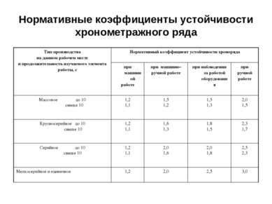 Нормативные коэффициенты устойчивости хронометражного ряда Тип производства н...