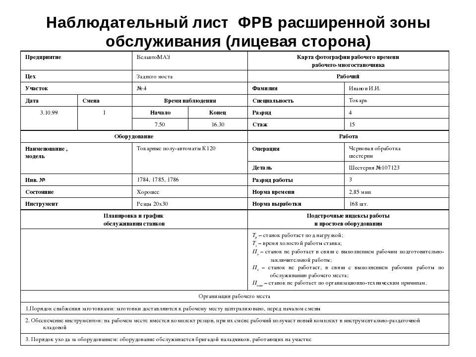 Наблюдательный лист ФРВ расширенной зоны обслуживания (лицевая сторона) Предп...