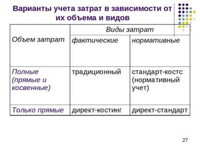 Варианты учета затрат в зависимости от их объема и видов