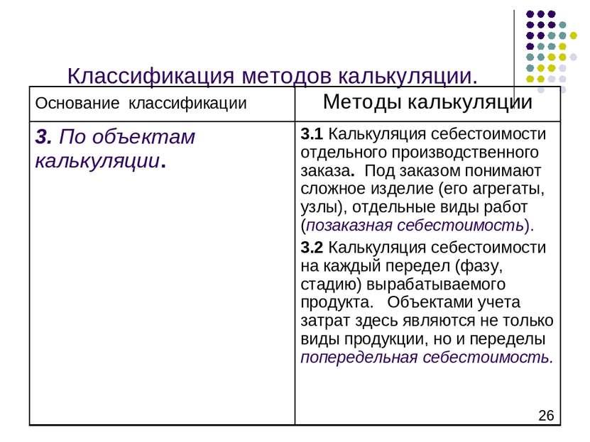 Классификация методов калькуляции.