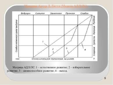 Матрица Артур Д.Литтл (Модель АДЛ/ЛС) Матрица АДЛ/ЛС: 1 – естественное развит...
