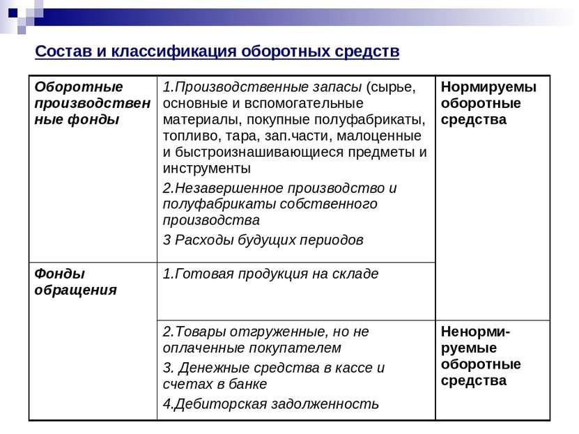 Состав и классификация оборотных средств Оборотные производственные фонды 1.П...