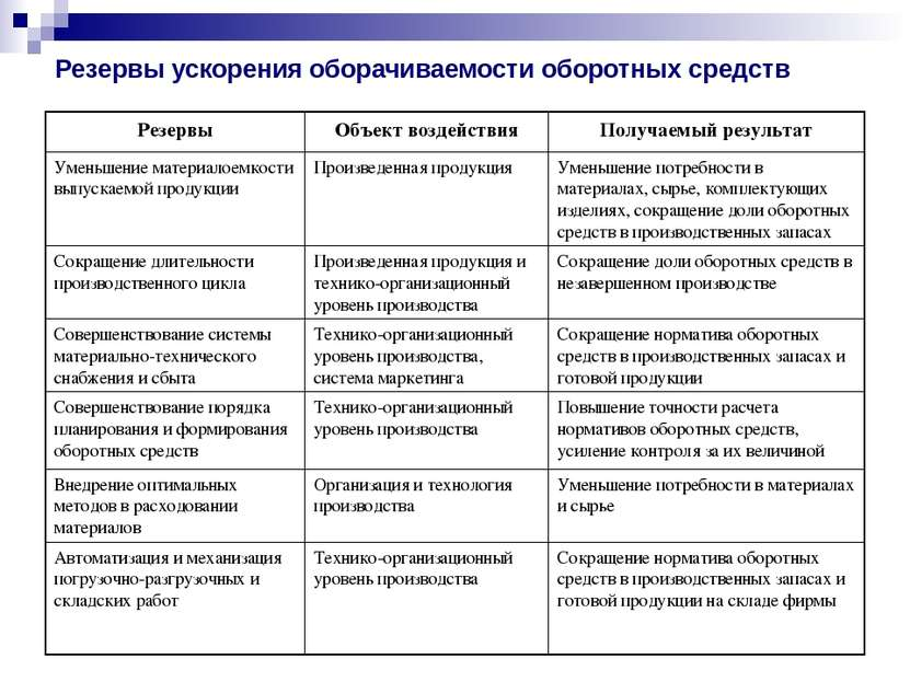 Резервы ускорения оборачиваемости оборотных средств Резервы Объект воздействи...