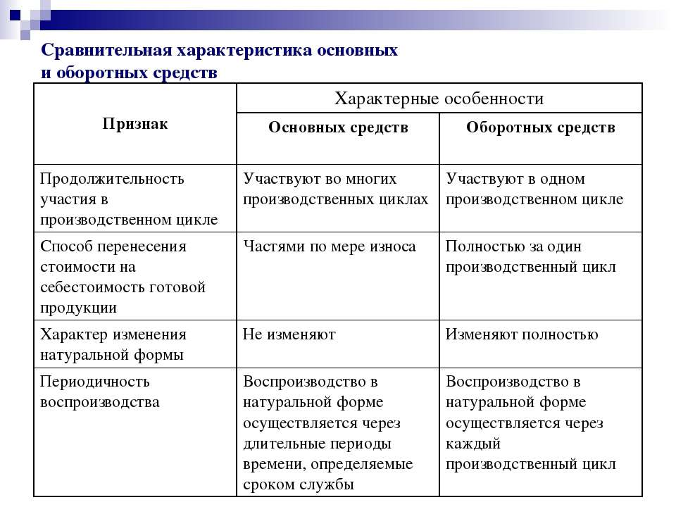 Сравнительная характеристика основных и оборотных средств Признак Характерные...