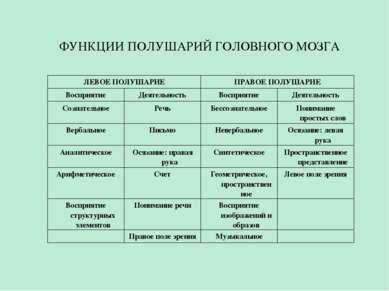 ФУНКЦИИ ПОЛУШАРИЙ ГОЛОВНОГО МОЗГА ЛЕВОЕ ПОЛУШАРИЕ ПРАВОЕ ПОЛУШАРИЕ Восприятие...