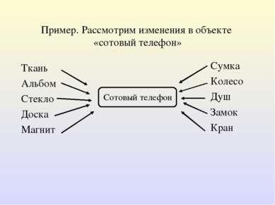 Пример. Рассмотрим изменения в объекте «сотовый телефон» Ткань Альбом Стекло ...