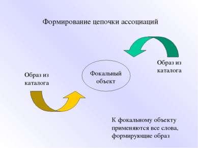 Формирование цепочки ассоциаций Образ из каталога Образ из каталога Фокальный...