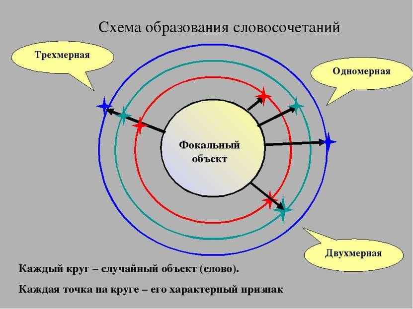 Схема образования словосочетаний Каждый круг – случайный объект (слово). Кажд...