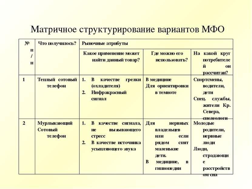 Матричное структурирование вариантов МФО № п/п Что получилось? Рыночные атриб...