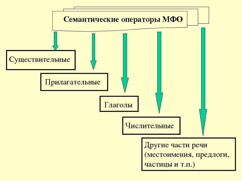 Семантические операторы МФО Существительные Прилагательные Глаголы Числительн...