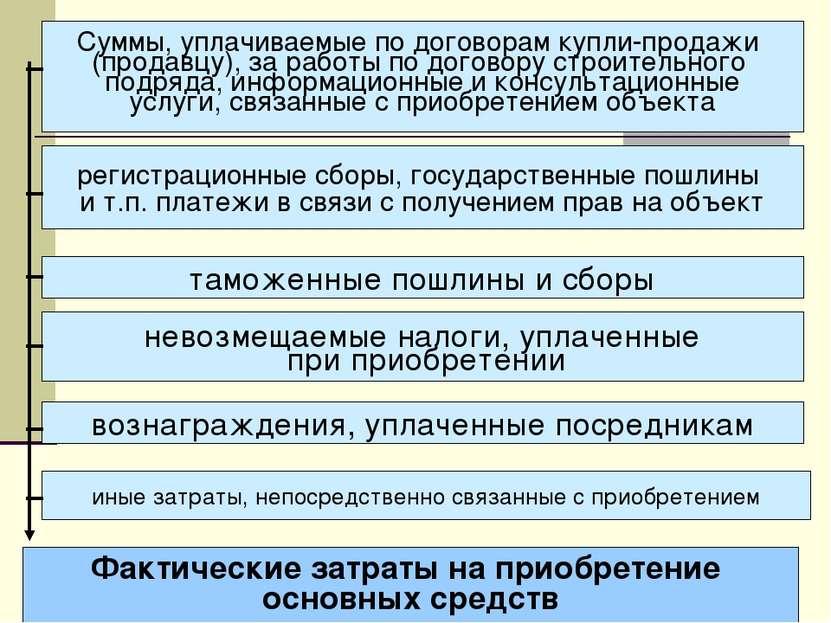 Фактические затраты на приобретение основных средств Суммы, уплачиваемые по д...