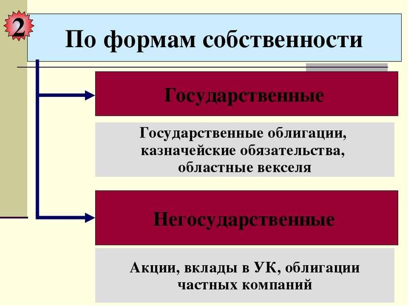 По формам собственности Государственные Негосударственные Акции, вклады в УК,...
