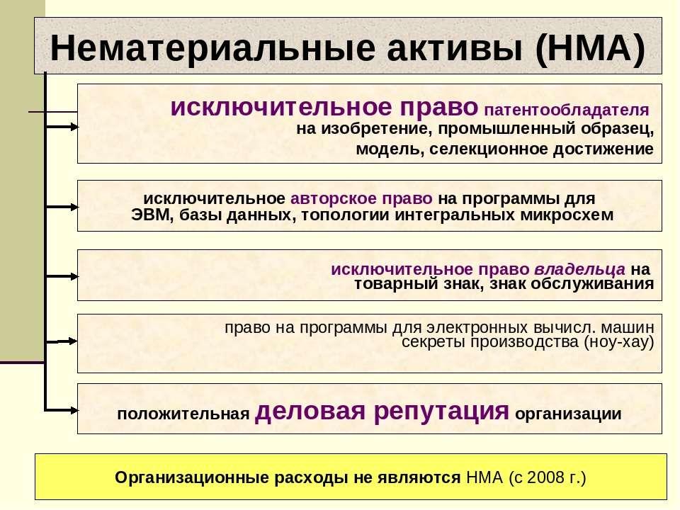 Нематериальные активы (НМА) исключительное право патентообладателя на изобрет...