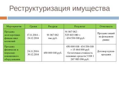 Реструктуризация имущества Мероприятие Сроки Ресурсы Результат Отчетность Про...