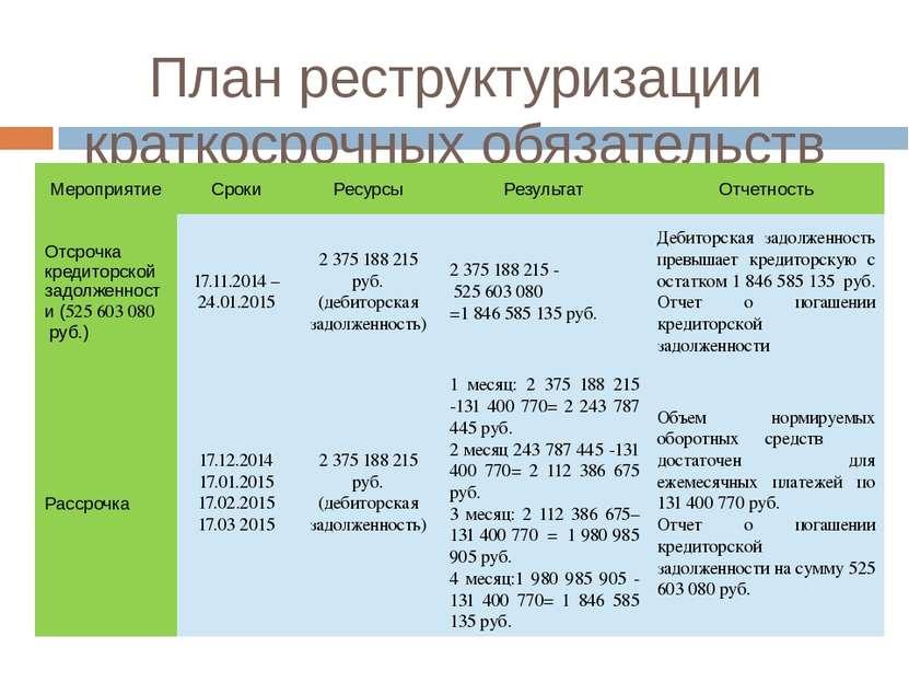 План реструктуризации краткосрочных обязательств Мероприятие Сроки Ресурсы Ре...