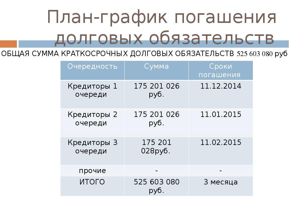 План-график погашения долговых обязательств ОБЩАЯ СУММА КРАТКОСРОЧНЫХ ДОЛГОВЫ...