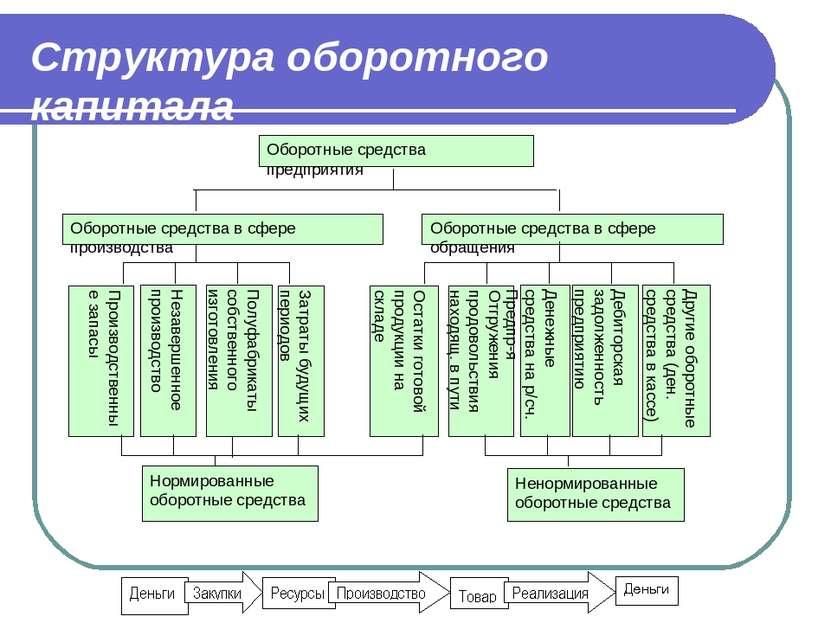 Структура оборотного капитала Оборотные средства в сфере обращения Производст...