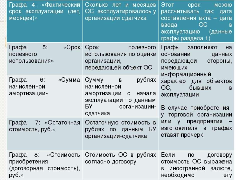 Графа4: «Фактический срок эксплуатации (лет, месяцев)» Сколько лет и месяцев ...