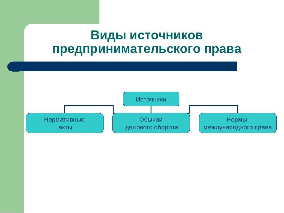 Виды источников предпринимательского права