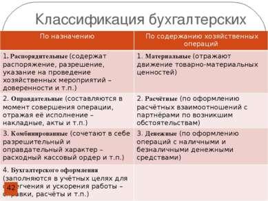 Классификация бухгалтерских документов По назначению По содержанию хозяйствен...
