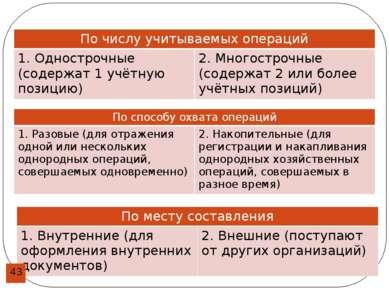 По числу учитываемыхопераций 1. Однострочные (содержат 1 учётную позицию) 2. ...