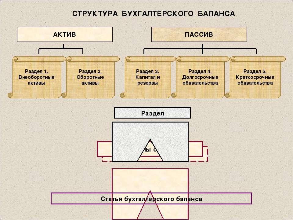 СТРУКТУРА БУХГАЛТЕРСКОГО БАЛАНСА АКТИВ ПАССИВ Раздел 1. Внеоборотные активы Р...