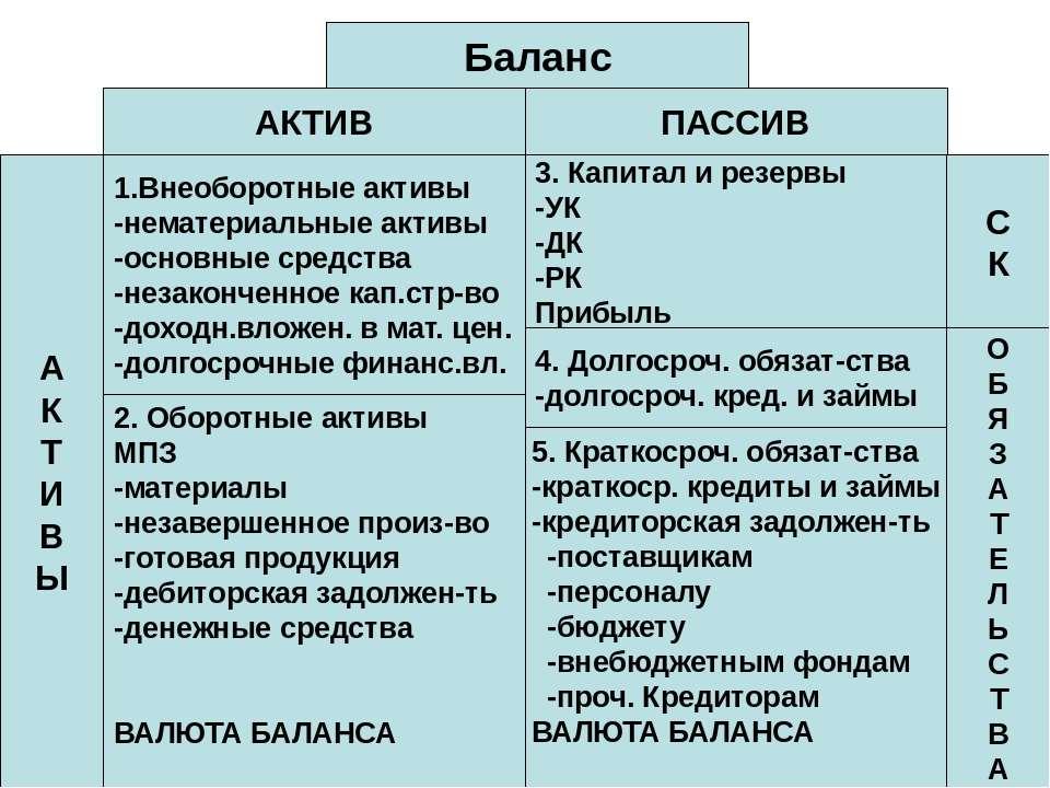 Баланс ПАССИВ АКТИВ 1.Внеоборотные активы -нематериальные активы -основные ср...