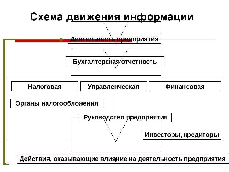 Схема движения информации Деятельность предприятия Бухгалтерская отчетность Д...