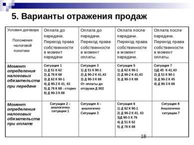 5. Варианты отражения продаж Условия договора Положения налоговой политики Оп...