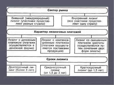 Схема лизинговой сделки