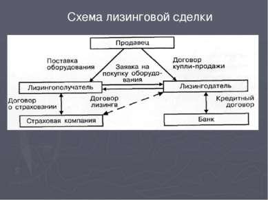 Расчет суммы лизинговых платежей осуществляется по формуле: ЛП = АО + ПК + KB...