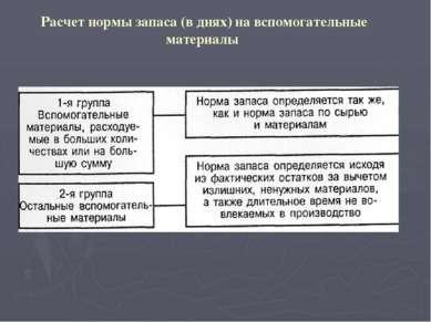 Укрупненный метод расчета норматива оборотных средств на тару (на 1000 руб. т...