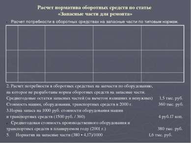 Расчет норматива средств на расходы будущих периодов, тыс. руб. Расчет нормат...