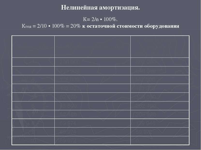 Нелинейная амортизация. К= 2/n • 100%. Кгод = 2/10 • 100% = 20% к остаточной ...