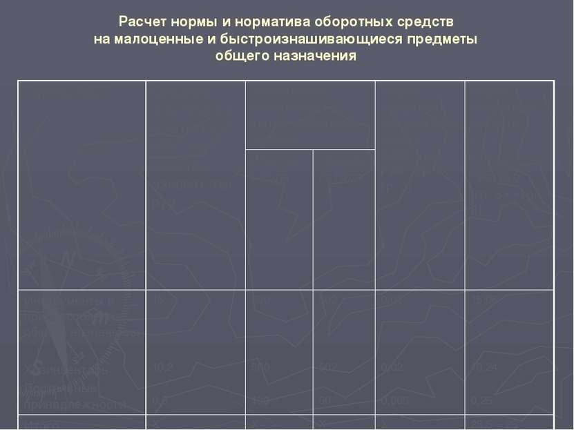 Расчет совокупного норматива оборотных средств в целом по предприятию, тыс. р...