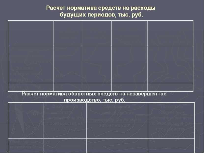 Пример расчета оборачиваемости оборотных средств План Отчет 1. Себестоимость ...